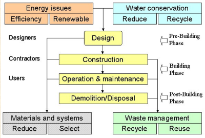 Green building design construction a developer s for Green building features checklist